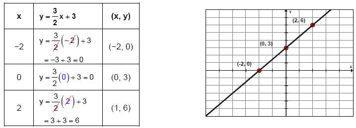 Graphing linear equations in two variables for X and y table of values