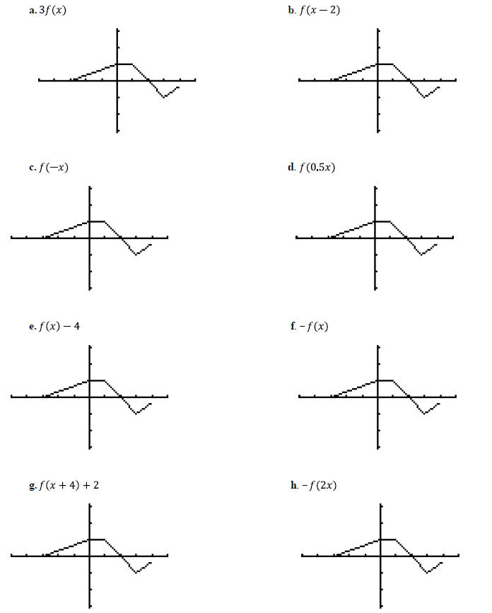 of functions – Graph Transformations Worksheet
