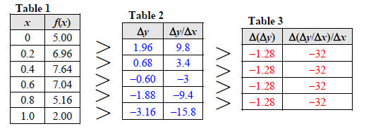 Quadratic Function Table In Table 2 we have calculatedQuadratic Function Table