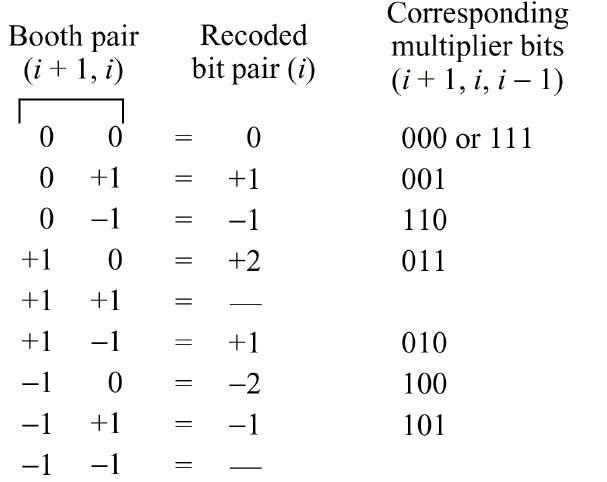 Principles of computer architecture - arithmetic