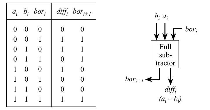 Combinational Circuits - TutorialsPoint