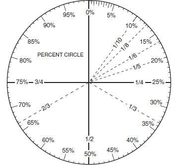 percent circle worksheets