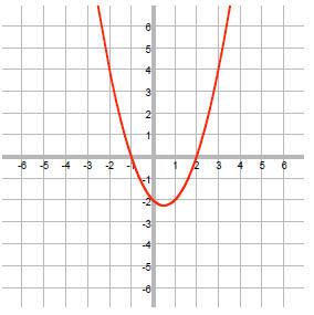 parabola 1 3 5 7 rule