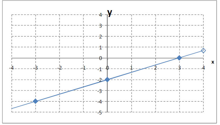How To Solve The Equation X 3y 6 | Howsto.Co