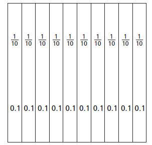 Here are some examples of fractions represented on tenths grids. The