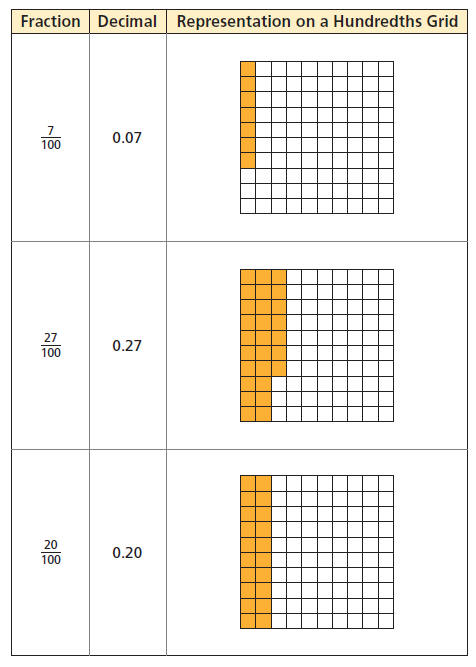 moving between fractions and decimals